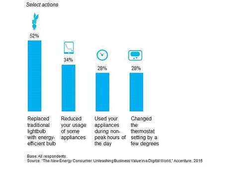 Kuluttajien energiansäästötoimet