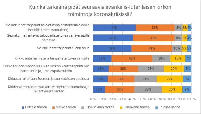 kuvio-suomalaisten-nakemykset-luterilaisen-kirkon-toimintojen-merkityksesta-koronakriisissa.