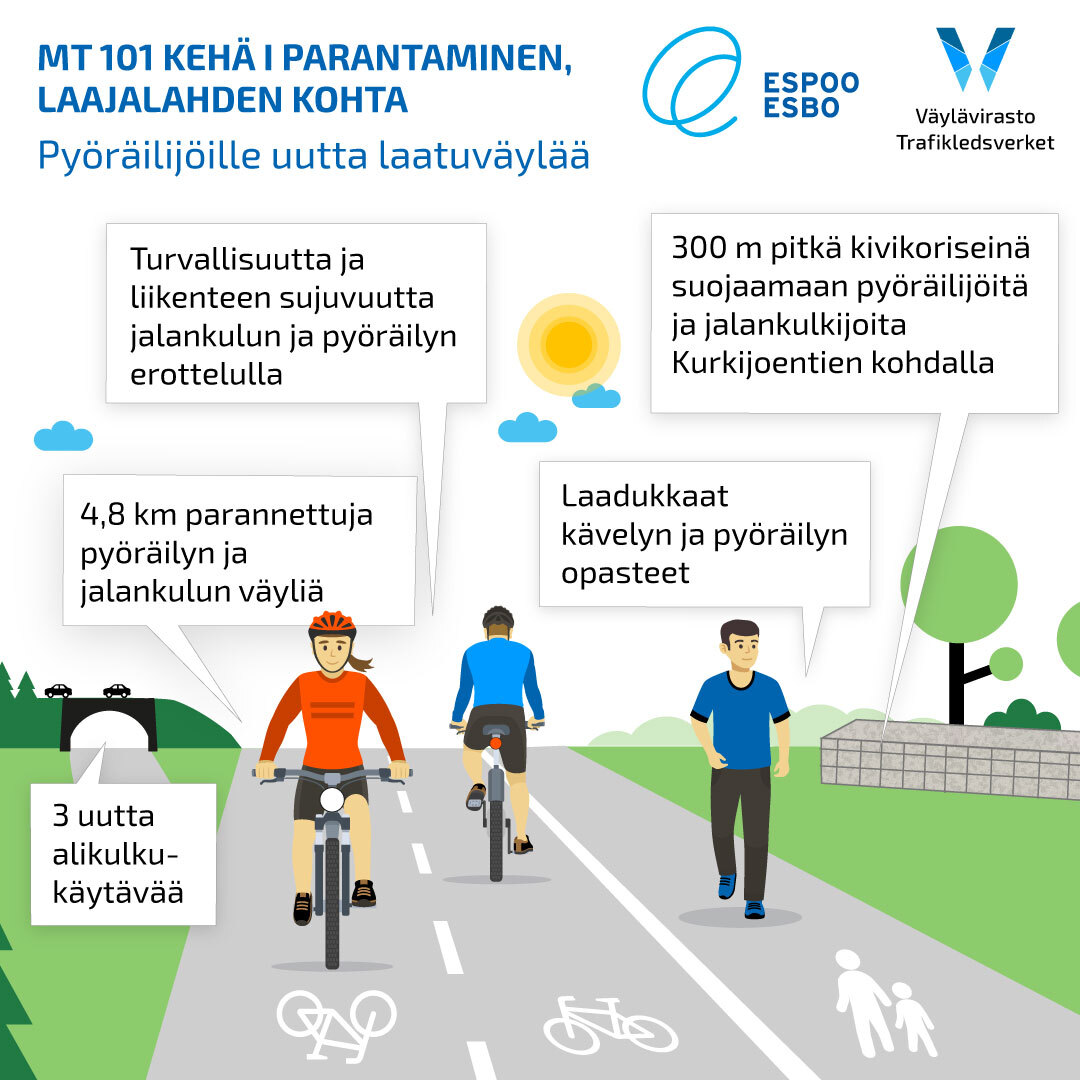 Piirroskuva, joka kertoo, mitä parannuksia Kehä I Laajalahden-hankkeessa tehtiin pyöräilyn ja jalankulun reiteille