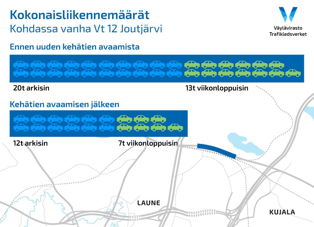 Graafi osoittaa liikenteen määrää vanhalle vt 12 ennen ja nyt
