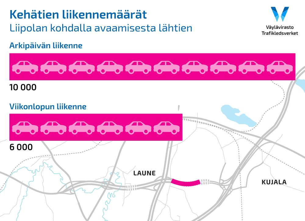 Graafi osoittee liikenteen määrää kehätiellä arkisin ja viikonloppuisin.