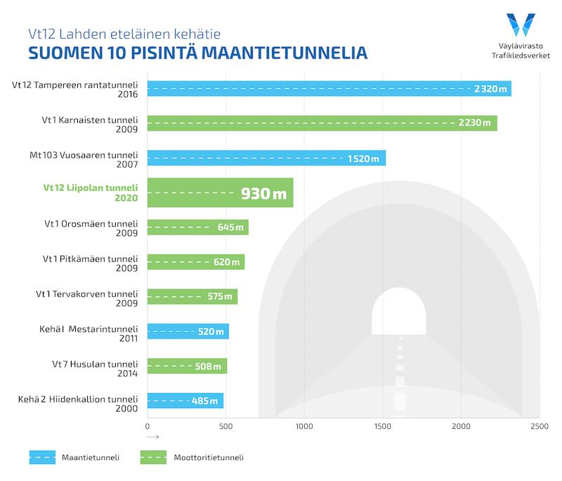 Suomen pisimmät maantietunnelit, top 10.