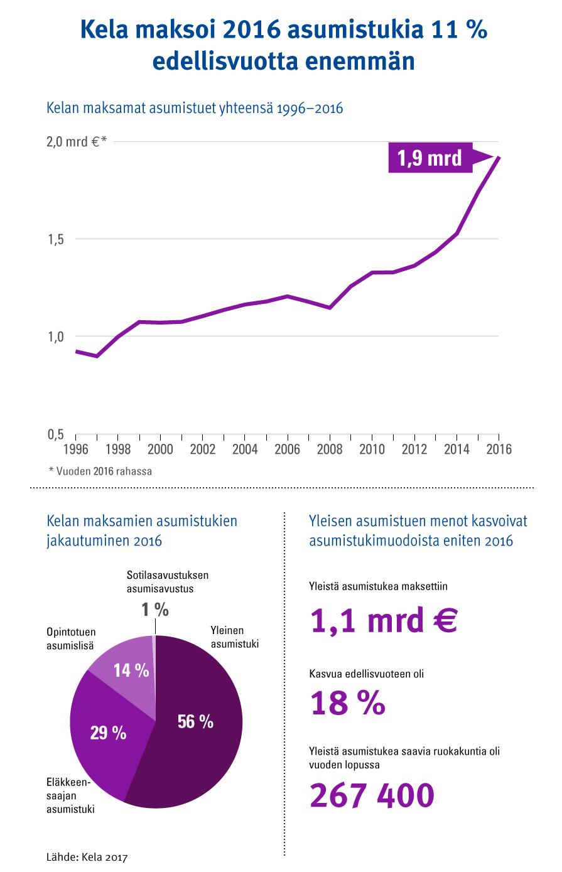 asumistuki_tilastokatsaus_infograafi