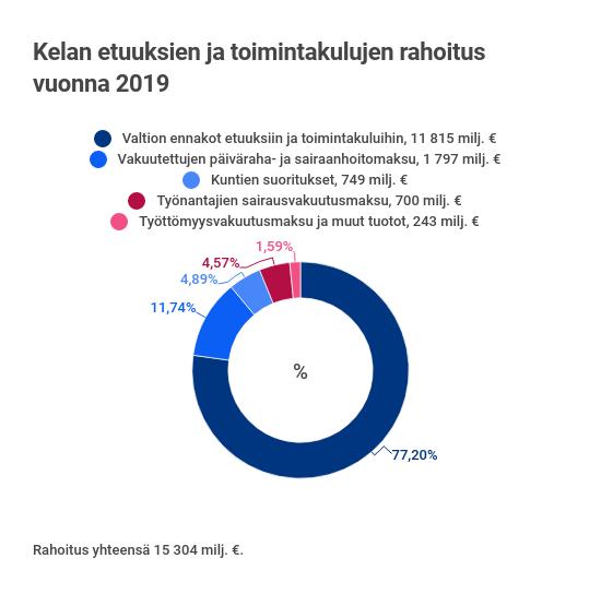 kelan-etuuksien-ja-toimintakulujen-rahoitus-2019