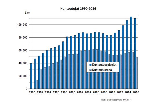 kuntoutujat-1990-2016