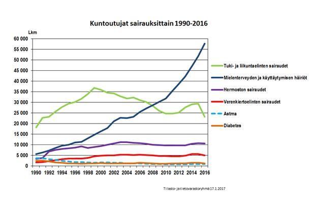kuntoutujat-sairauksittain-1990-2016