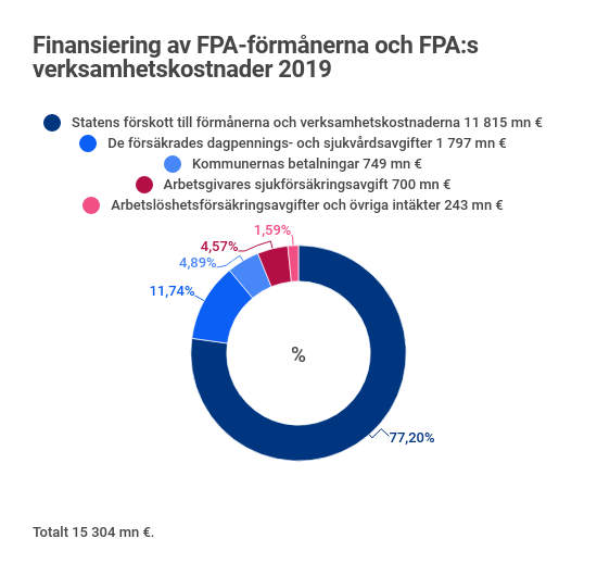 ru-final-hallituksen-toiminta-kelan-etuuksien-ja-toimintakulujen-rahoitus-2019