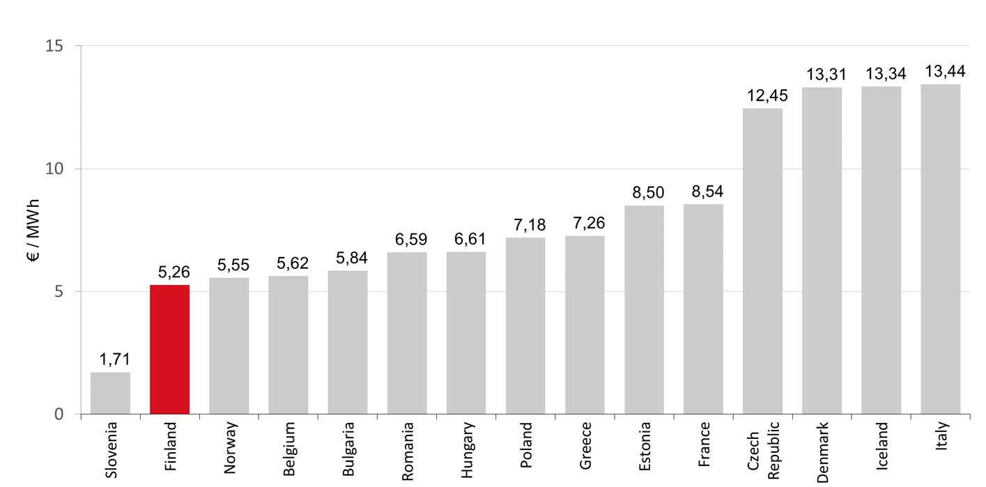 Transmission tariffs in Europe