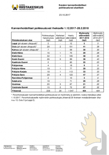 2017-10-23_ilvesten-kannanhoidolliset-poikkeusluvat-alueittain.pdf