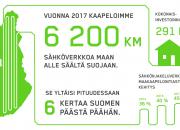 Caruna vahvisti sähköverkkojaan, kehitti asiakaskokemusta ja uudisti strategiansa vuonna 2017