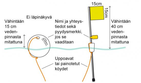 pyydyksen-merkitsemiseen-vesiliikennealueen-ulkopuolella-kaytettava-koho-tai-pikkulippu.-anu-valitalokalatalouden-keskusliitto.jpg