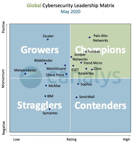 global-cybersecurity-leadership-matrix-may-2020.png