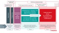 smart-grid-pci-general-level-depiction-of-phases-and-schedule.pdf