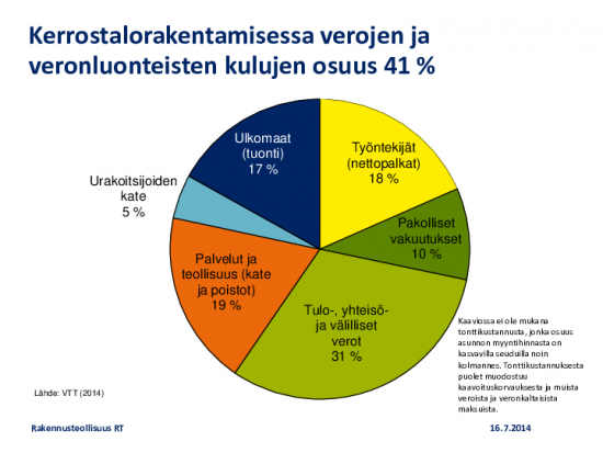 kerrostalorakentamisen-tulojakauma-ja-verot-2014.pdf