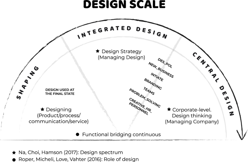 design-scale.png