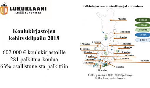Lukuklaani-hanke palkitsee koulukirjastojen kehittämissuunnitelmia 600 000 eurolla – palkintojen saajat julki