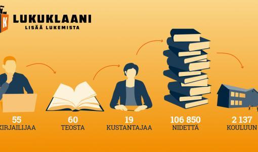 100 000 böcker och en handbok för läsecirklar – Läsklanen uppmuntrar barn att läsa i läsecirklar