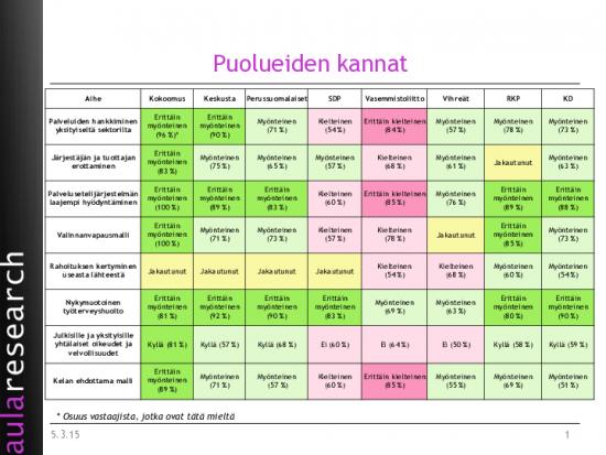 koostetaulukko-puolueittain.pdf