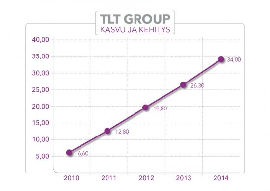 tltgroup_kasvu2010-2015.pdf
