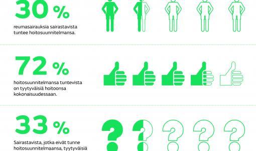 Reumaliitto selvitti: Hoitosuunnitelma on tärkeä, mutta monelle tuntematon