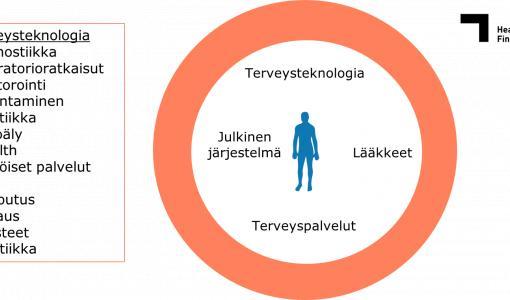Suomen terveysteknologian vienti ylitti kaksi miljardia euroa - kasvua edellisvuodesta lähes 10 prosenttia