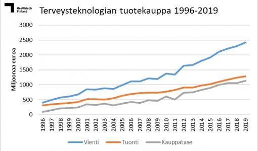 Terveysteknologian vienti jatkoi vahvaa kasvuaan