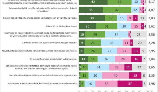 Kaivosbarometri kertoo: Suomi tarvitsee kaivoksia