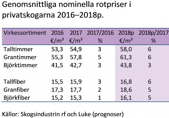 2-genomsnittliga-nominella-rotpriser-i-privatskogarna-2016-2018p..jpg