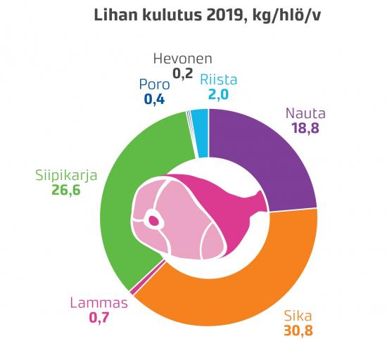 lihankulutus-2019.jpg
