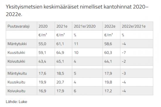 yksityismetsien-keskimaaraiset-nimelliset-kantohinnat-2020-2022e-su.png
