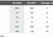 Rettig Group Interim Management Statement: January – March 2018