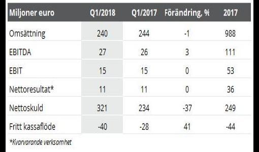 Rettig Group: Ledningens delårsredogörelse: Januari-mars 2018