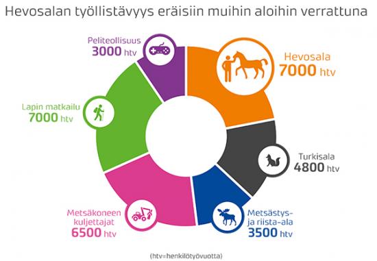 hevosalan-tyollistavyys-vertailu-muihin-aloihin-nettikuva-600px.jpg