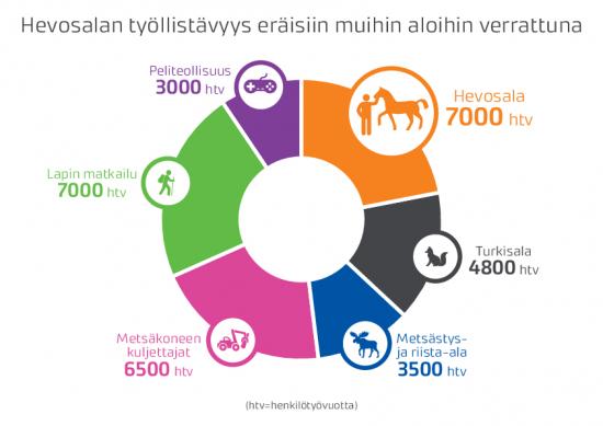 hevosalan-tyollistavyys-vertailu-muihin-aloihin-painokelpoinen-pdf.pdf