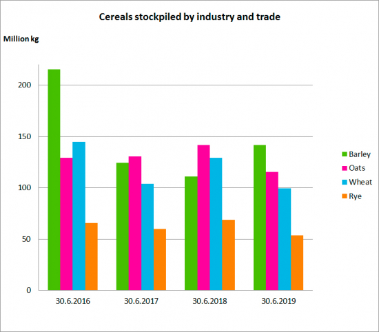 cereals-stockpiled-by-industry-and-trade.jpg