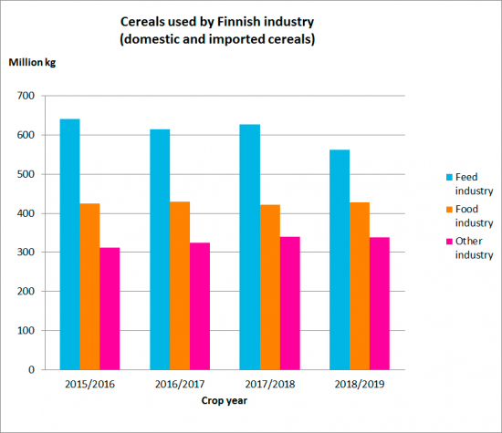 cereals-used-by-finnish-industry.jpg