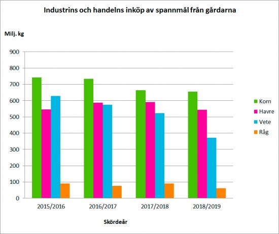industrins-och-handelns-inkop-av-spannmal-fran-gargarna.jpg