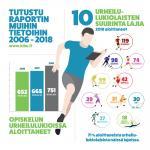 urheilulukiot_2006-2018_infograafi.jpg