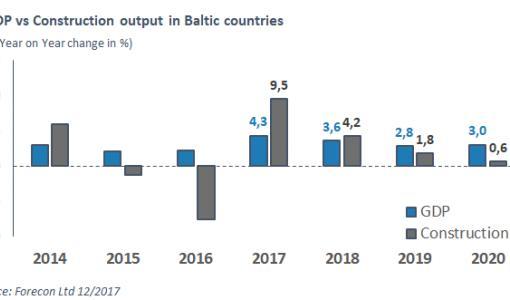 Rakentaminen toipunut vauhdilla Baltian maissa