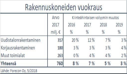 Rakennuskoneiden vuokramarkkinat hyvässä kasvussa tänä ja ensi vuonna - kasvu alkaa kuitenkin hiipua ensi vuonna