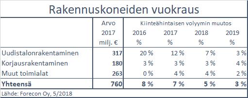 rakennuskoneidenvuokraus2018_05.png