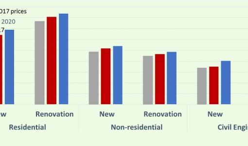 Rakentamisen kasvu jatkuu Euroopassa lähivuosina