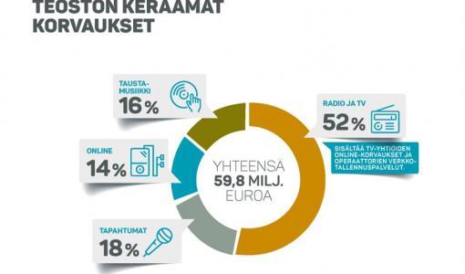 Musiikintekijöille ja -kustantajille 53,6 miljoonaa euroa Teostosta vuonna 2017