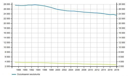 Älykylä pysäytti väestön vähenemisen?