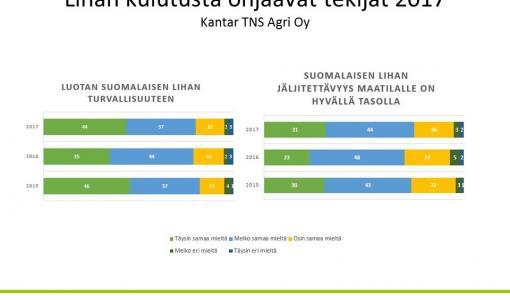 Kuluttajat luottavat suomalaisen lihan turvallisuuteen ja jäljitettävyyteen