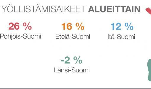 ManpowerGroupin työmarkkinabarometri: suomalaisilla työnantajilla vahvimmat työllistämisaikeet vuosiin