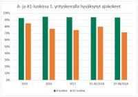 a-ja-a1-luokissa-1.-kerralla-hyvaksytyt-ajokokeet-2015-8.2018.jpg