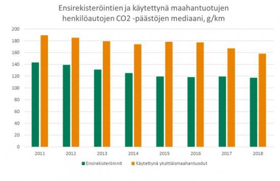 co2-paastot-ensirekisteroinnit-ja-kaytettyna-maahantuodut-2011-2018.jpg