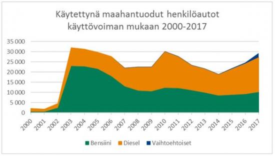 kaytettyna-maahantuodut-henkiloautot-kayttovoiman-mukaan-2000-2017.jpg