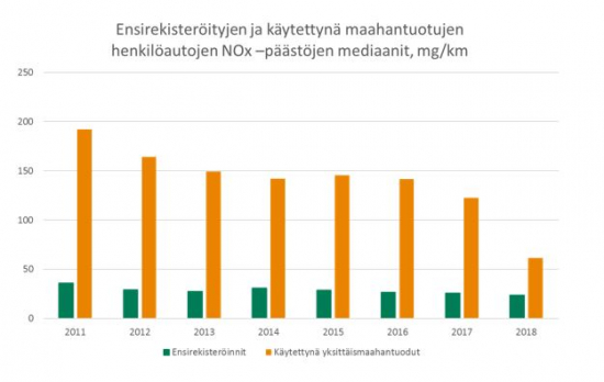 nox-paastot-ensirekisteroinnit-ja-kaytettyna-maahantuodut-2011-2018.jpg